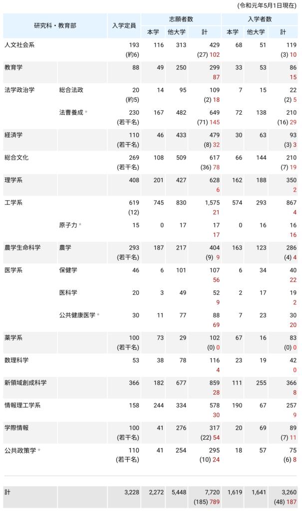 東京大学大学院の志願者数と入学者数を表す表。